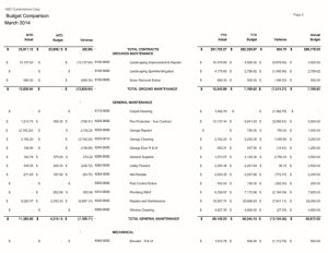 Statement of Income & Expenses
